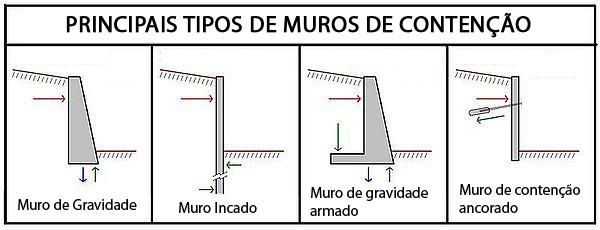 Dezembro 2010 pet engenharia civil ufjf - Tipos de muros ...