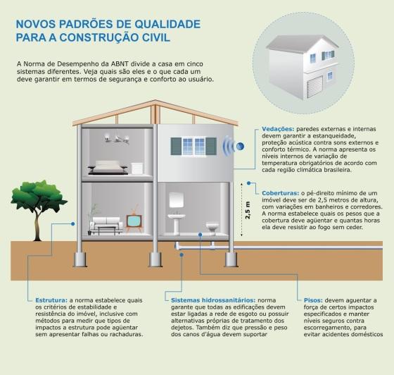 Novos padrões de qualidade para a Construção Civil