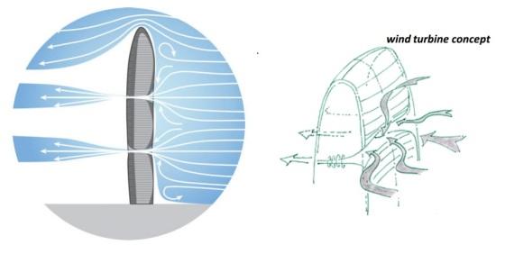 Conceito da turbina eólica. Fonte: josre.org