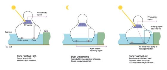 energy-duck-copenhagen-land-art-generator-initiative-designboom-07