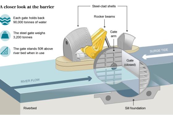 Thames Barrier funcionamento