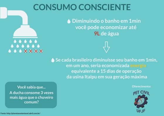 Consumo Consciente 1