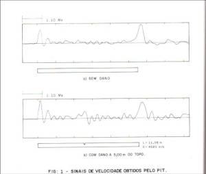 Exemplo de resultado obtido no ensaio PIT.