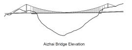 Elevação da ponte Aizhai.