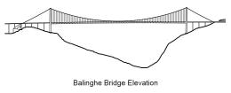 Elevação da ponte Balinghe.
