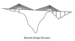 Elevação da ponte Baluarte.