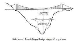 Comparativo entre a ponte Royal Gorde e a ponte Siduhe, recordistas de 1929-2003 e 2009-2015, respectivamente.