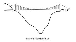 Elevação da ponte Siduhe.