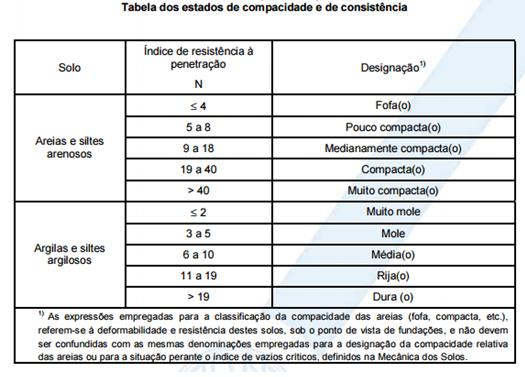 Tabela ABNT - correlação entre índice SPT e natureza do solo