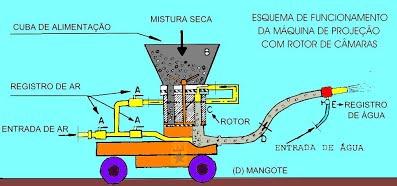 Máquina de Concreto Projetado com Rotor de Câmaras - VIA SECA