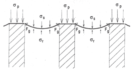 Detalhe da distribuição de tensões nas estacas e no reforço.