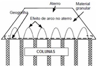 Detalhe de aterro estruturado com reforço (geogrelha).