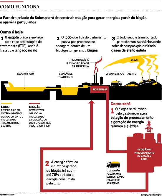 sabesp_biogas_lodo