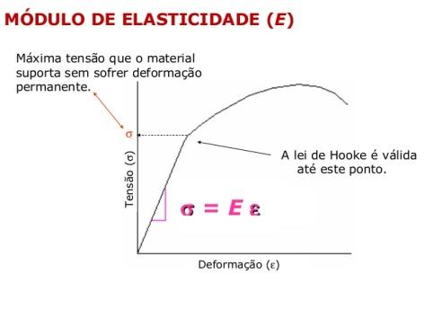 Módulo de elasticidade