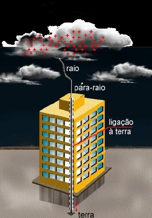 Para-Raios.jpg