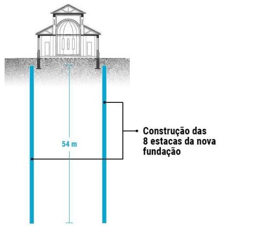 esquema pilares
