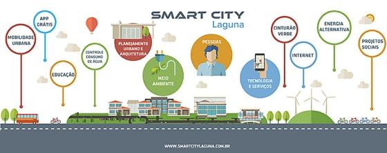 03-Os-pilares-da-Smart-City-Laguna-segundo-o-Grupo-Planet-empresa-italiana-idealizadora-do-projeto-Divulgação-2