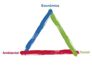 tripe_sustentabilidade_3