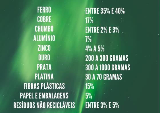 Ferro Entre 35% e 40% Cobre 17% Chumbo Entre 2% e 3% Alumínio 7% Zinco 4% a 5% Ouro 200 a 300 gramas Prata 300 a 1000 gramas Platina 30 a 70 gramas Fibras plásticas 15% Papel e Embalagens 5% Resíduos não recicláve