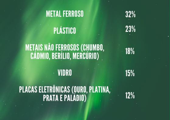 Ferro Entre 35% e 40% Cobre 17% Chumbo Entre 2% e 3% Alumínio 7% Zinco 4% a 5% Ouro 200 a 300 gramas Prata 300 a 1000 gramas Platina 30 a 70 gramas Fibras plásticas 15% Papel e Embalagens 5% Resíduos não recic (1)