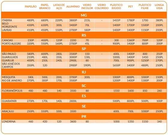 tabela valor da tonelada do material